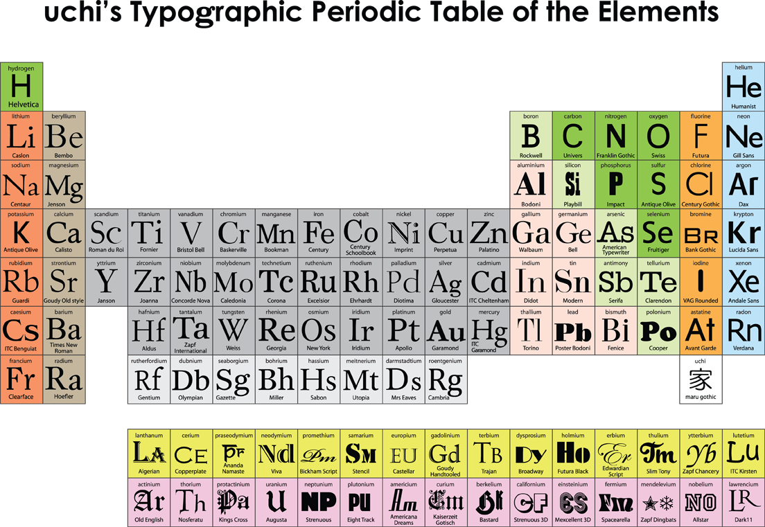 uchi typographic periodic table