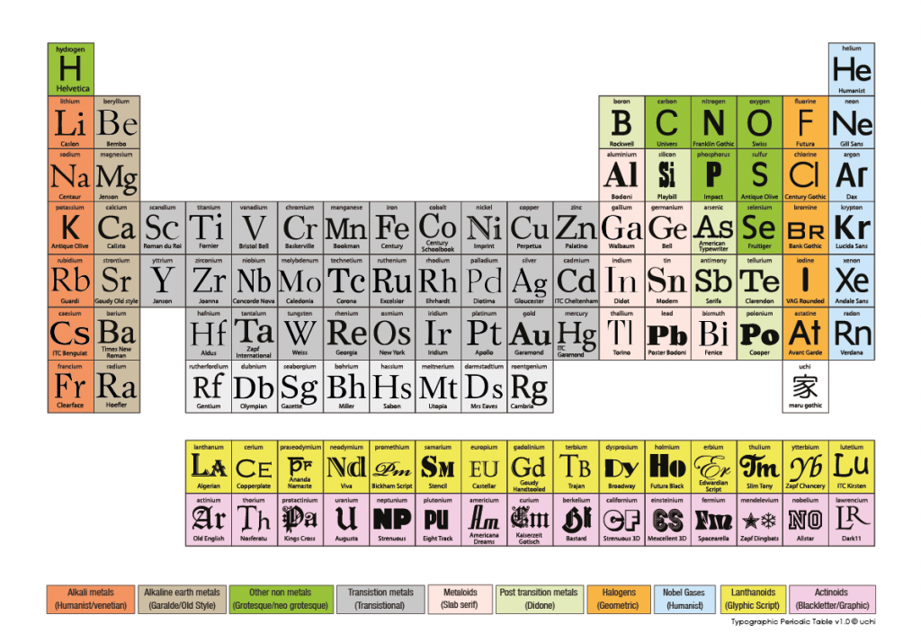 uchi 's Typographic Periodic Table of Elements