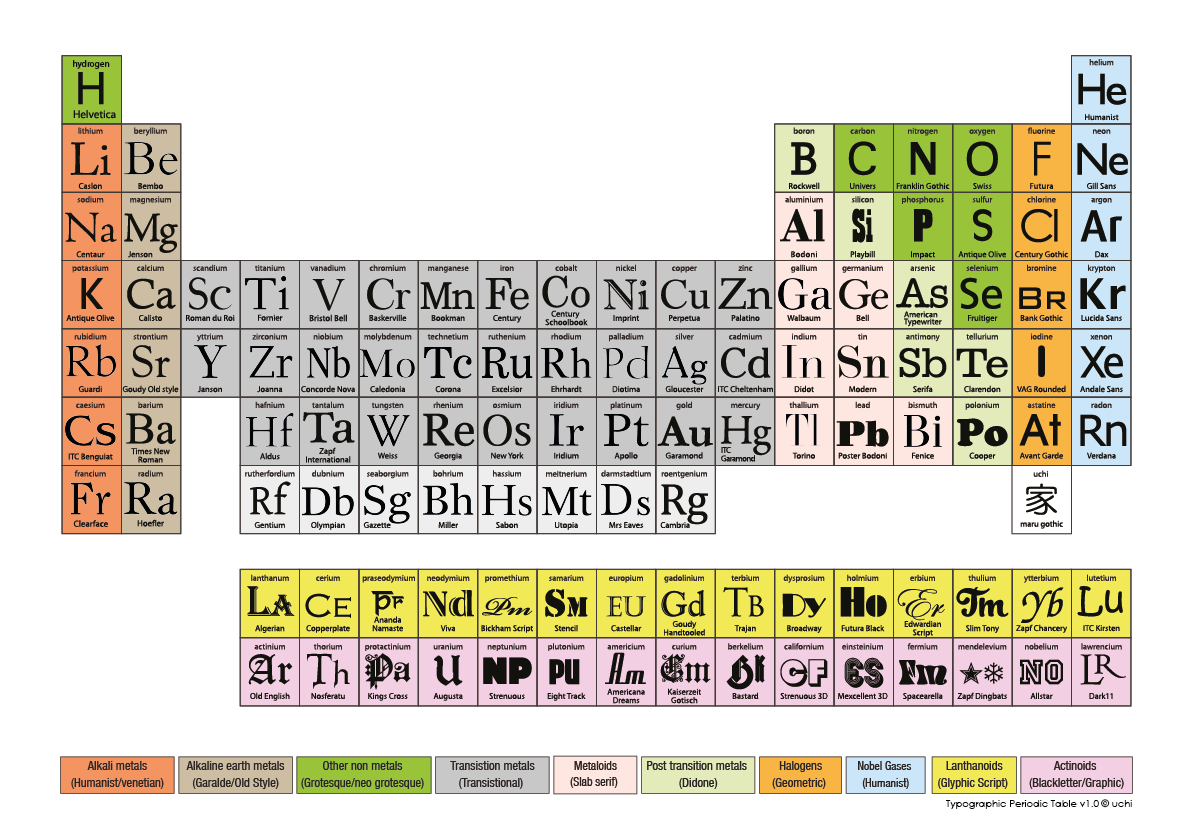 Periodic table of elements over here uchi s typographic periodic table of elements gamestrikefo Image collections